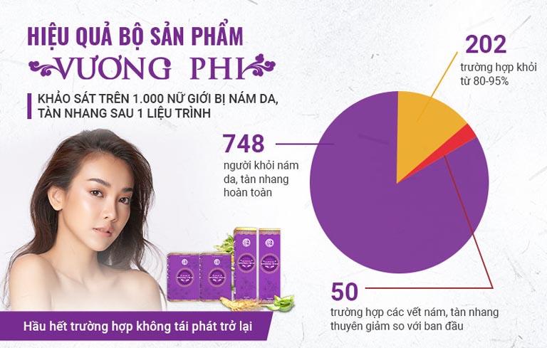 Kết quả khảo sát Bộ sản phẩm Vương Phi trên 1000 phụ nữ