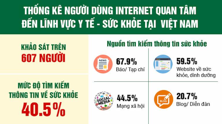 Thống kê về người dùng internet quan tâm đến chủ đề sức khỏe