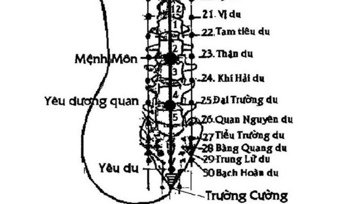 Phương pháp châm cứu tại huyệt