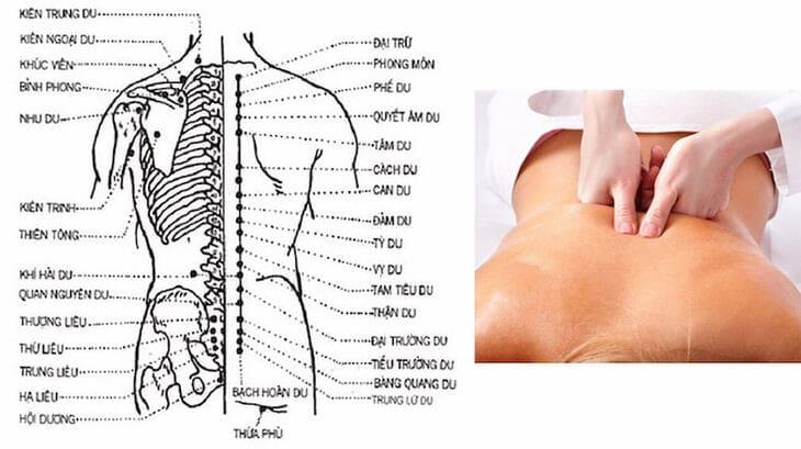 Xác định vị trí huyệt dựa vào các huyệt xung quanh