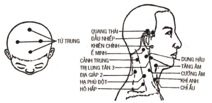 Huyệt Ế Minh là một tiểu huyệt trên cơ thể