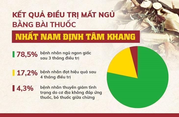 Kết quả điều trị bài thuốc Nhất Nam Định Tâm Khang (Theeo Viện NC & PT Y Dược cổ truyền dân tộc)