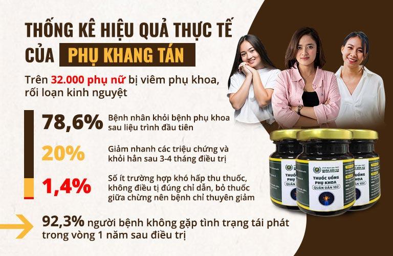 Số liệu thống kê cho thấy hiệu quả của Phụ Khang Tán