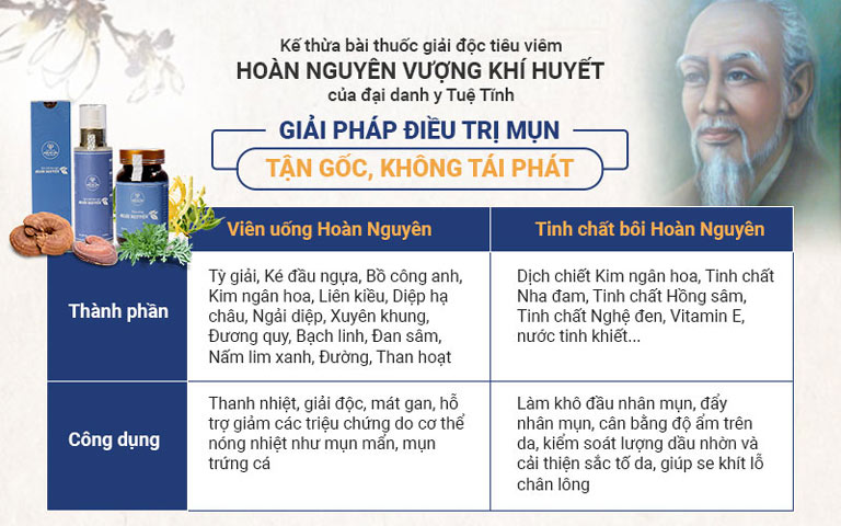 Thành phần và công dụng của Bộ sản phẩm Mụn trứng cá Hoàn Nguyên
