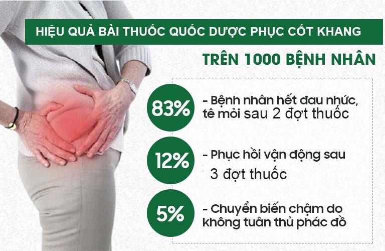 Trên 95% bệnh nhân phục hồi khớp háng sau 1 liệu trình