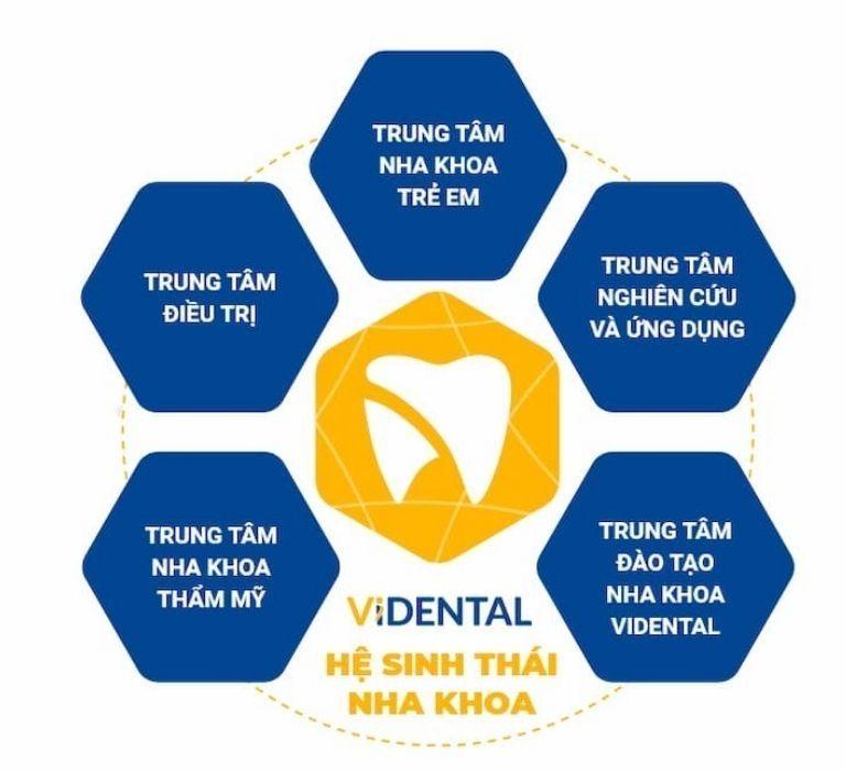 Vidental sở hữu Hệ sinh thái Nha khoa phức hợp đầu tiên tại Việt Nam.