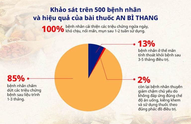 Bài thuốc An Bì Thang với hiệu quả điều trị thông qua khảo sát trên 500 người bệnh
