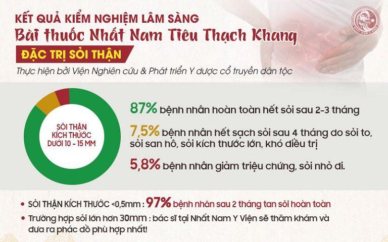 Kết quả kiểm nghiệm của bài thuốc Nhất Nam Tiêu Thạch Khang chữa sỏi thận