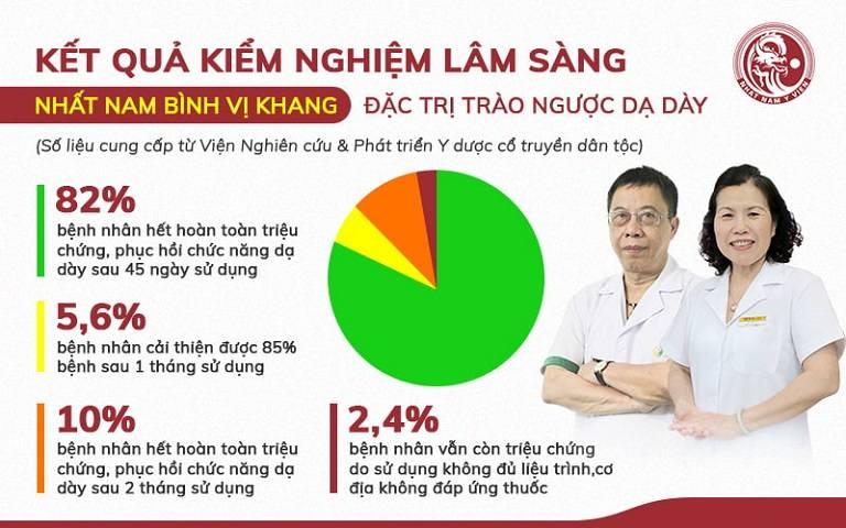 Kết quả kiểm nghiệm bài thuốc Nhất Nam Bình Vị Khang chữa trào ngược dạ dày